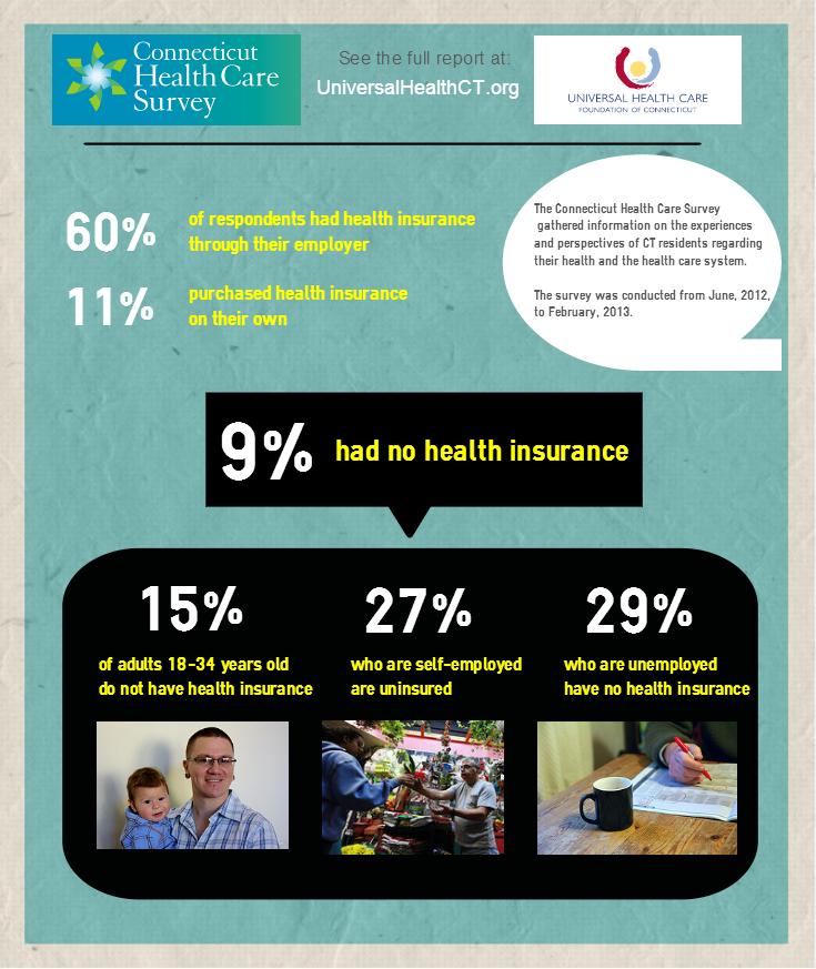 CHCS_Uninsured