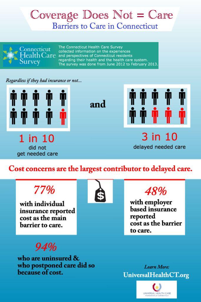 Coverage  Care